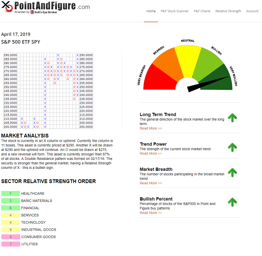 Point and figure charts dashboard